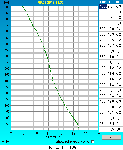 Example of a temperature profile measured with the MTP-5.