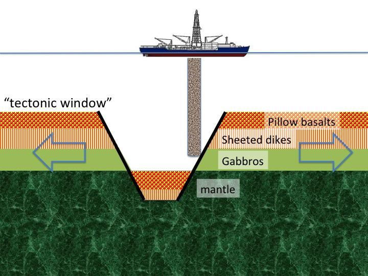 Cartoon of the tectonic window the Hess Deep site provides