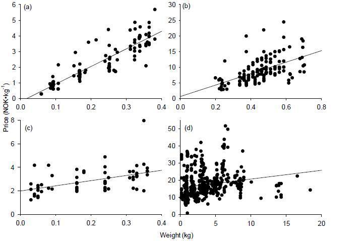 NSSH herring, mackerel, NS herring and cod in 2000-2010