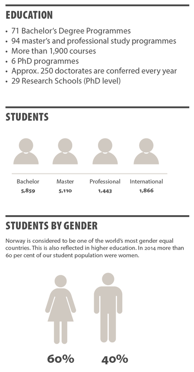 Numbers showing number of study programmes, students by gender and other information about education at UiB