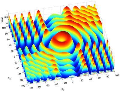 Energiflaten til en kvante-port med 2 parametre