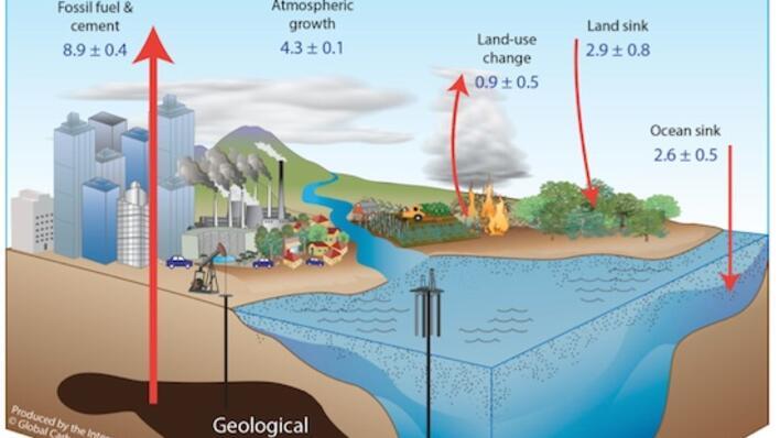 CO2 budsjett
