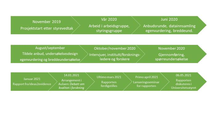 Oversikt over studieprogram om klima
