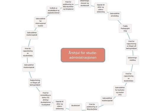 En sirkel med tekstbokser