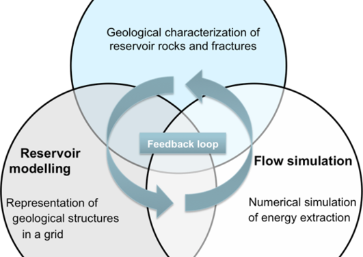 CHARACTERISING & MODELING GEOTHERMAL RESERVOIRS (ANIGMA)
