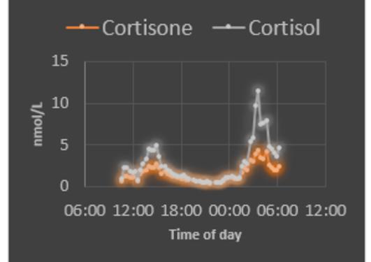 cortisone cortisol
