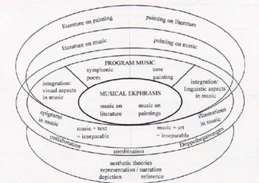 Diagram over Musical ekphrasis