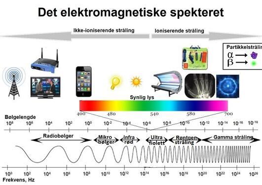 Det elektromagnetiske spekteret