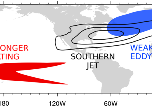 Pacific influences the North Atlantic