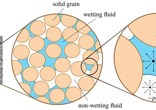 Unsaturated deformable porous medium