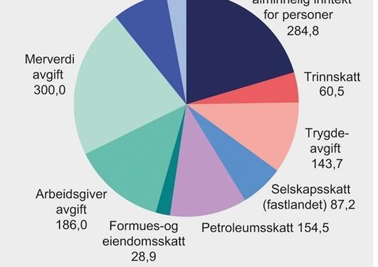 Anslag over statsinntektene 2018