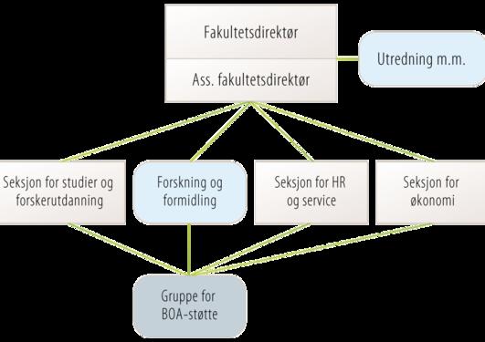 Organisasjonskart HF-administrasjonen
