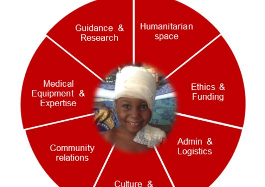 Humanitarian pediatrics