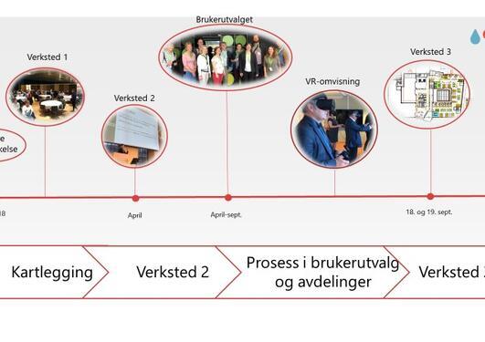 Illustrasjon av prosess for arbeidsplasskonsept