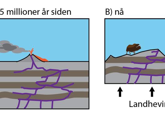Geo illustrasjon