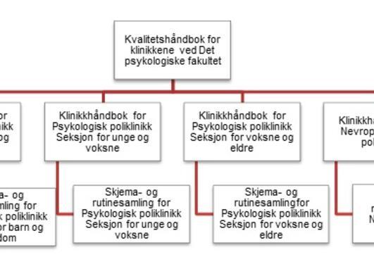 Bilde av kvalitetssikringssystem for klinikkene