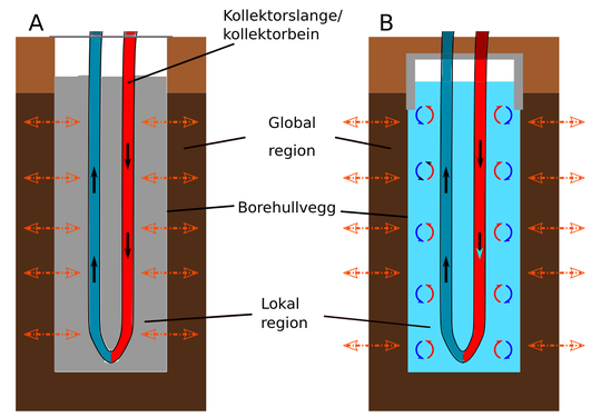 Illustration of filled borehole