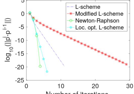 comparison of linearization schemes