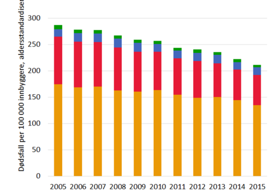 Figur 1 viser at nedgangen i tidlege dødsfall først og fremst heng saman med færre dødsfall som skuldast kreft og hjarte- og karsjukdomar som hjarteinfarkt og hjerneslag. Figuren viser tal heilt tilbake til 2005.