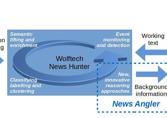 News Angler samler informasjon fra ulike kilder og tilrettelegger den for journalistisk arbeid.