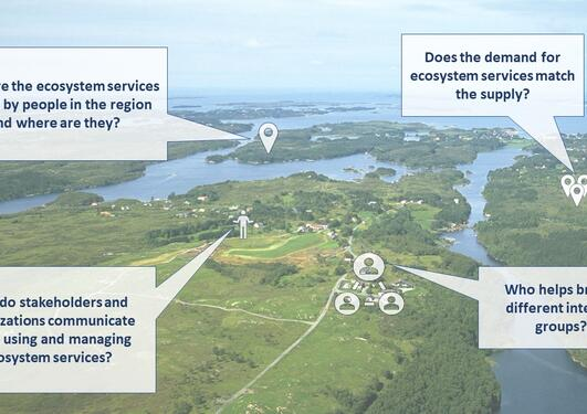 Aerial photo of a western Norwegian fjord landscape annotated with four questions