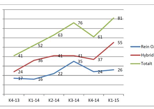 Graf som viser dobbling i støtten til OA publisering