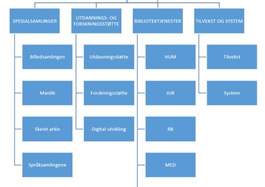 UB Organisasjonskart fra 1. januar 2018