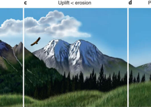 An illustration exemplifying four phases of mountain building
