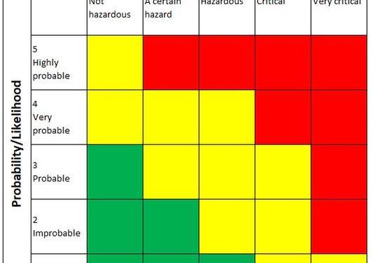 Picture of risk matrix