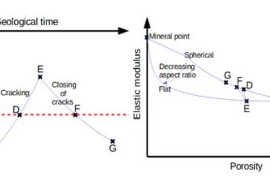 Illustration of burial and uplift through geological time
