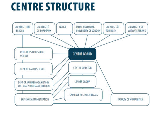 SapienCE structure