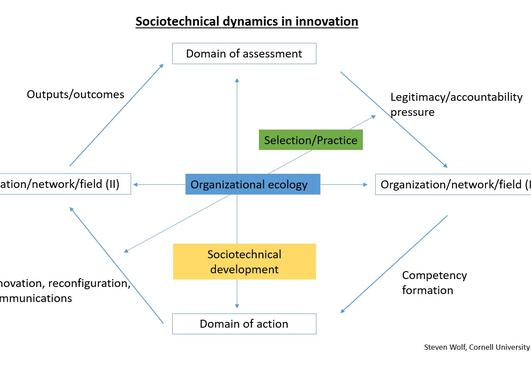 Sociotechnical dynamics in innovation