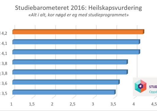 Studiebarometeret 2015