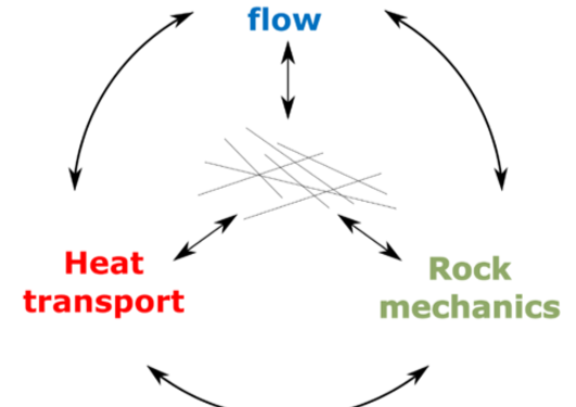 Thermo-hydro-mechanical coupling in fractured porous media.