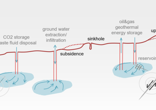 -Structure-physics coupling in the subsurface