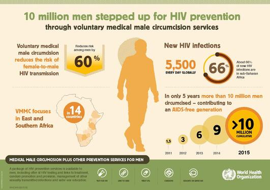 HIV and circumcision WHO infographics