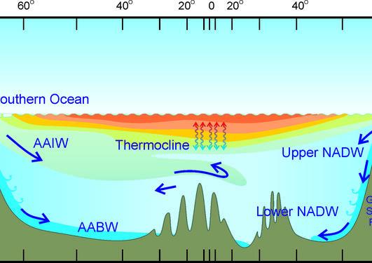 Schematic of deep water formation in the Atlantic Ocean. Filchner overflow is...