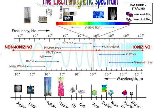 The electromagnetic spectrum gives an overview of all electromagnetic radiation.