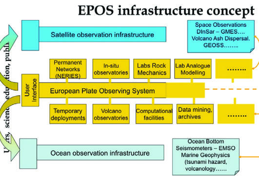 EPOS infrastructure concept