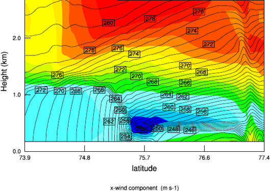 Vertical cross-section through a sea-ice edge jet south of Svalbard