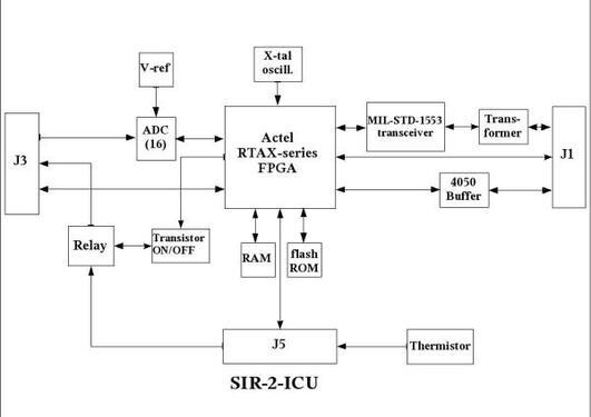 SIR-2 Instrument Control Unit (ICU)