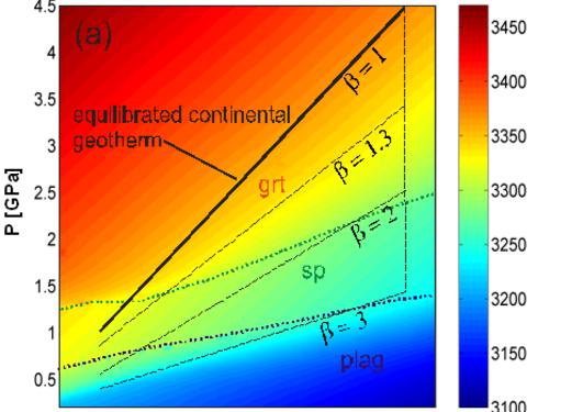 Petrological geodynamics