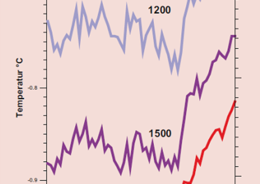 Temperature development at 1200, 1500, and 2000 meters deep at Station M 1948...