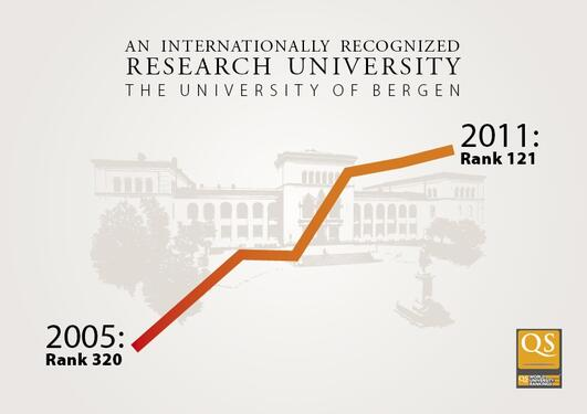 UiB rising to number 121 in the QS World University Rankings 2011.