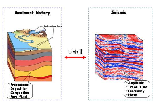 Sediment history vs. seismic signature.