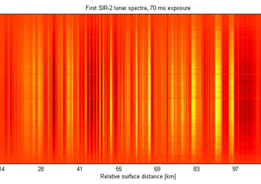 Første data fra SIR-2 instrumentet. Vi ser her langs en stripe på...