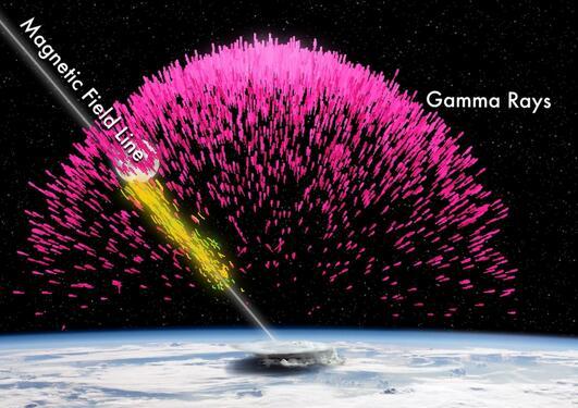 Gammaglimt (rosa) fra et tordenvær, med elektroner (gult) og positroner ...