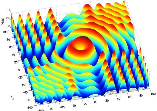 Energy surface for 2 parameter quantum gates